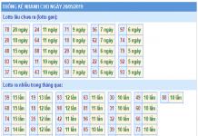 Soi cầu dự đoán KQMB ngày 25/06 chính xác 100%