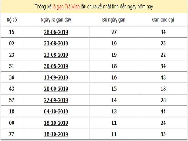 thong-ke-lo-gan-tra-vinh-10-1-2020-min
