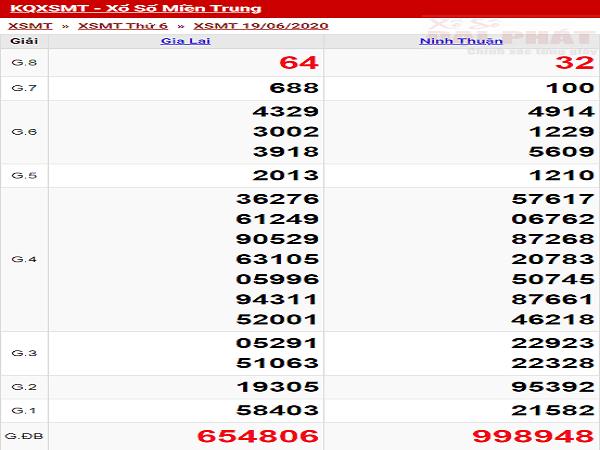 xo-so-mien-trung-thu-6-ngay-19-06-2020-min