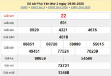 Bảng KQXSPY- Soi cầu xổ số phú yên ngày 06/07 chuẩn xác