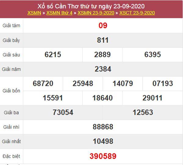 Soi cầu XSCT 30/9/2020 chốt lô số đẹp Cần Thơ thứ 4