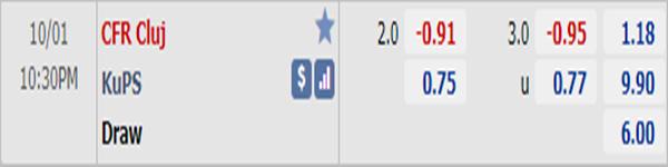 Tỷ lệ bóng đá giữa CFR Cluj vs KuPS
