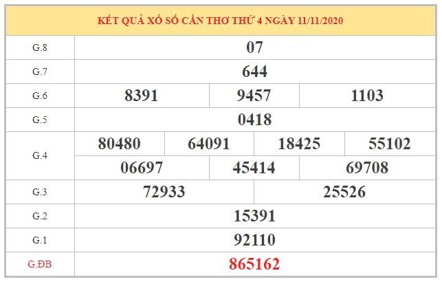 Soi cầu XSCT ngày 18/11/2020 dựa trên kết quả kì trước