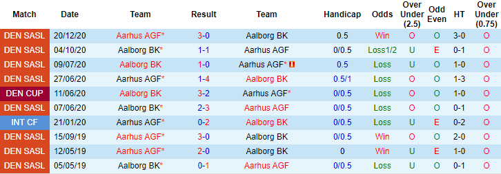 Nhận định kèo Aarhus vs Aalborg