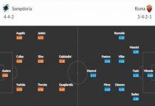 Nhận định tỷ lệ trận đấu Sampdoria vs Roma - 1h45 ngày 3/5