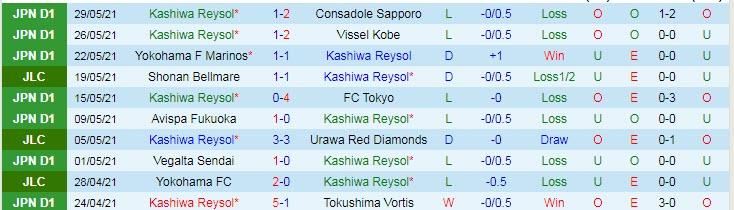 Nhận định tỷ số Kashiwa Reysol vs Tochigi City1