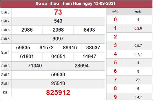 Soi cầu xổ số Thừa Thiên Huế ngày 20/9/2021 dựa trên kết quả kì trước