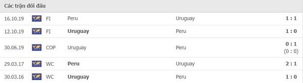 Lịch sử đối đầu Peru vs Uruguay 3/9