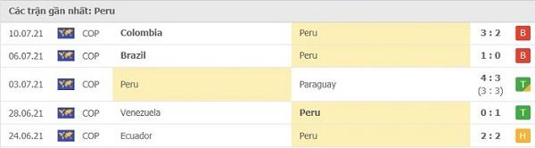 Phong độ gần đây Peru