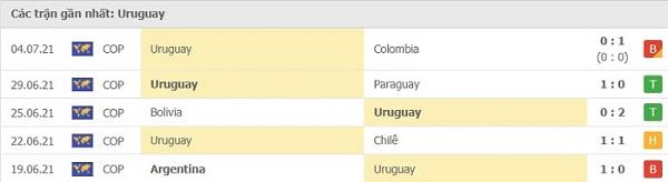 Phong độ gần đây Uruguay