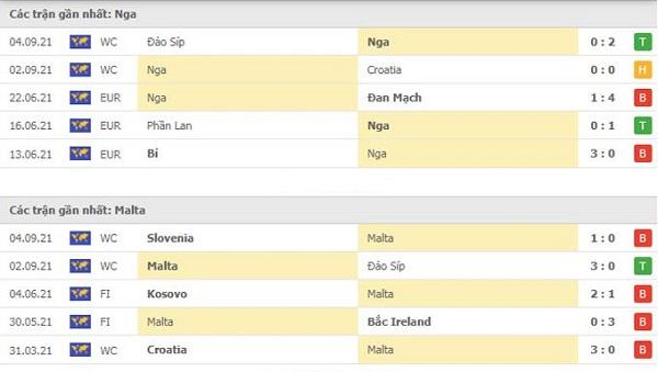 Thành tích gần đây Nga vs Malta